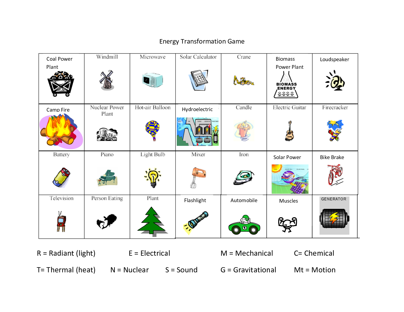 Printables Energy Transformation Worksheet energy transformation worksheet pichaglobal